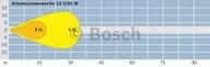 BOSCH 0 306 680 001